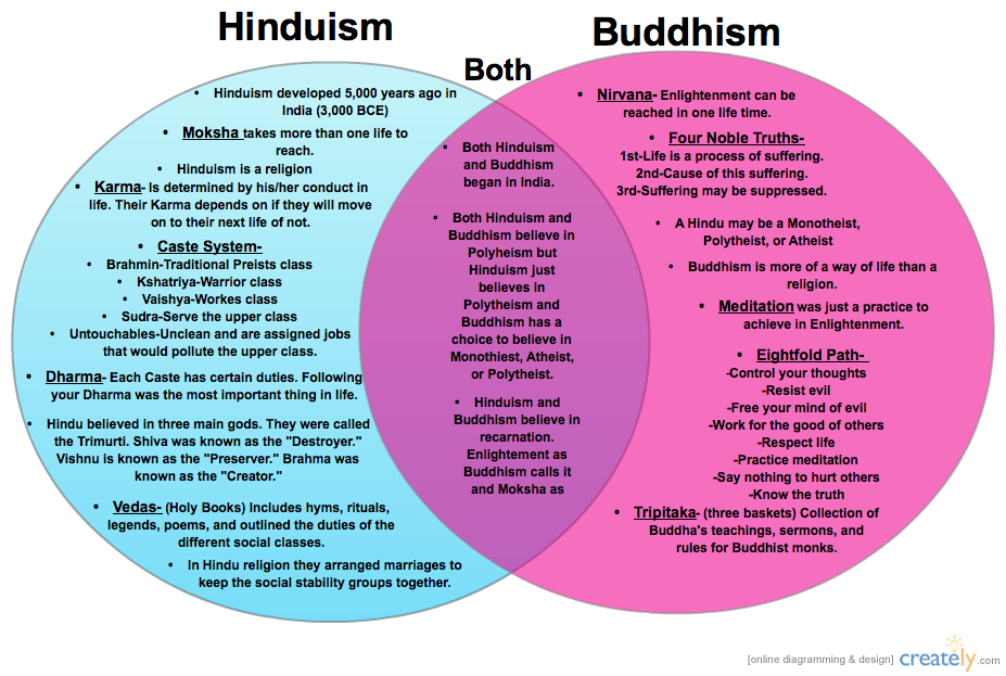 buddhism vs islam essay Islam by all means is a religion founded by a prophet hinduism, in contrast, is a group of religious traditions, established over a period of time, through the revelations received by innumerable saints, seers, incarnations and emanations of god.